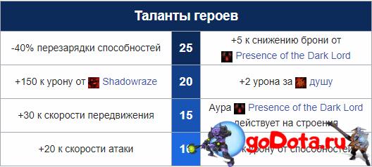 Таланты СФа через маг. дпс