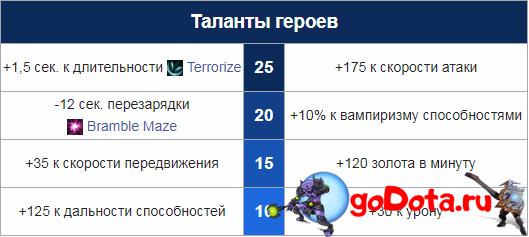 Таланты Дарк Виллоу