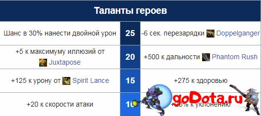 Таланты Фантом Лансера