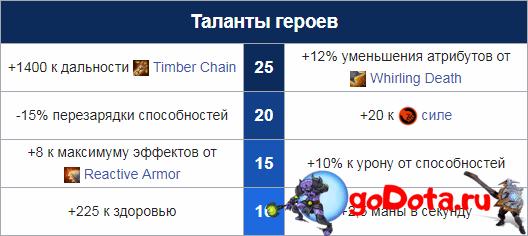 Таланты Тимбера