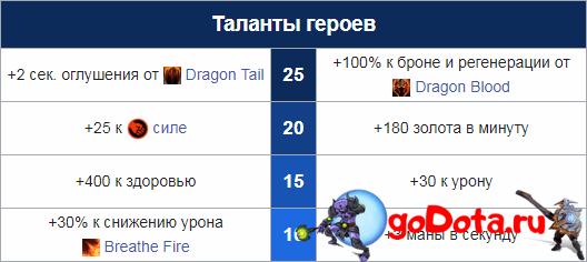 Таланты Драгон Найта
