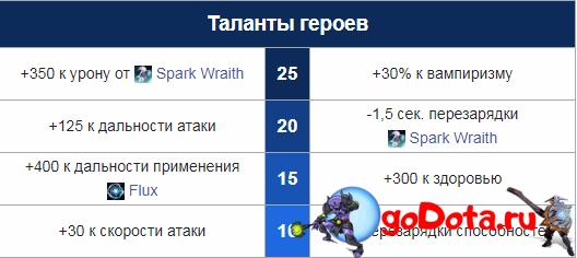 Таланты Арк Вардена