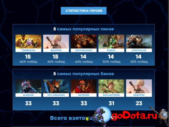 Статистика героев на WePlay!