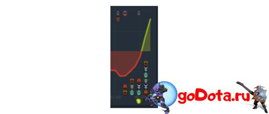 График первой карты Alliance vs Team Spirit