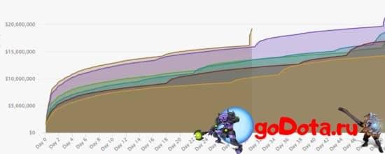 График изменения призового фонда TI10